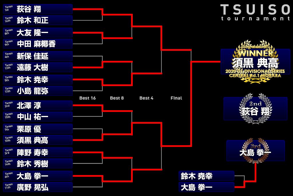 D1セントラルディビジョナルシリーズ第1戦茂原|トーナメントラダー